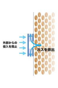 ガスを排出する仕組み